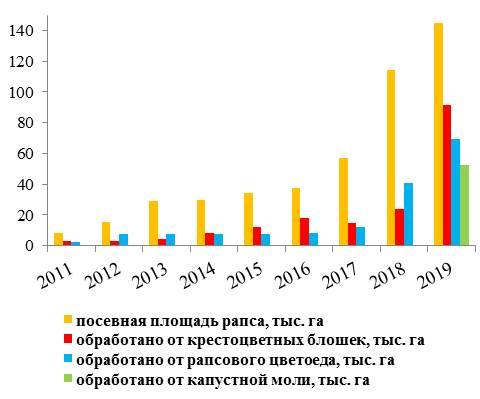 Посевные площади рапса и обработки от вредителей в Красноярском крае